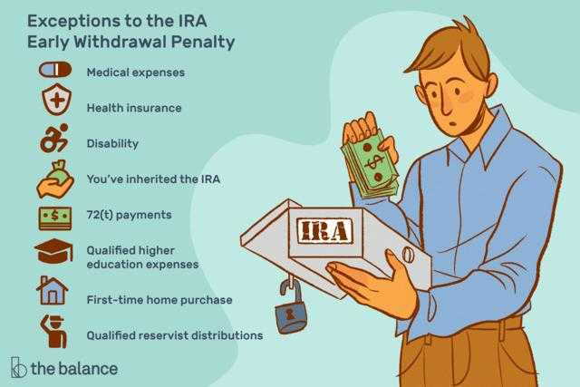 Early repayment benefits (IRAs)